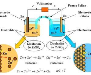 Funcionamiento De Una Celda Voltaica – Celda Electroquímica