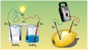 Conceptos fundamentales de la electroquímica