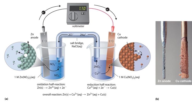 electricidad producida por reacciones quimicas