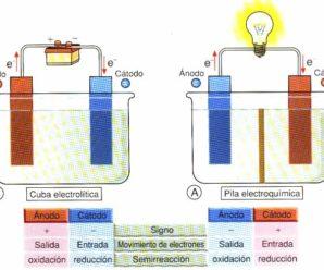 ¿Qué es una reacción de óxido-reducción? Proceso Electroquímico