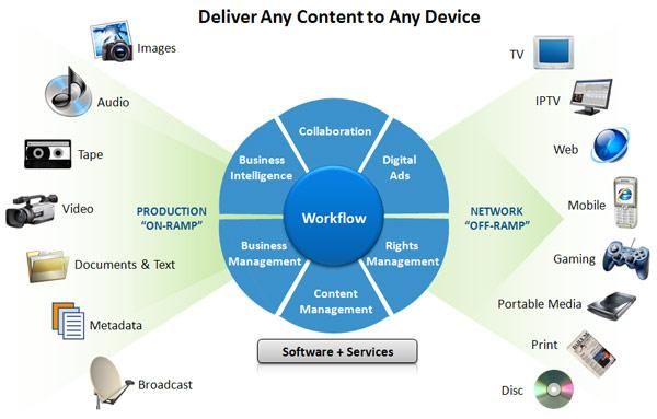 Qué Son Las Tecnologías De La Información Y La Comunicación