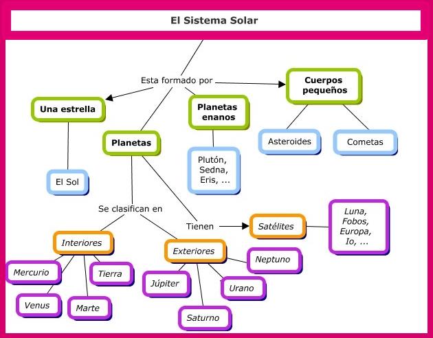 cómo está conformado el sistema solar