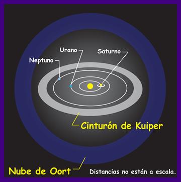 límite del los cometas