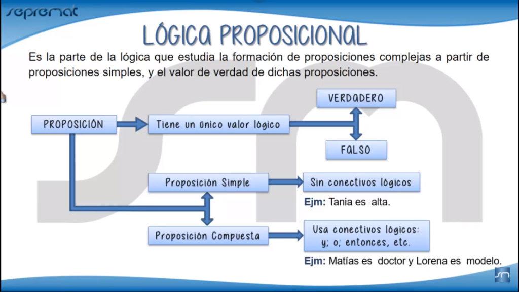 Lógica proposicional - Imagen