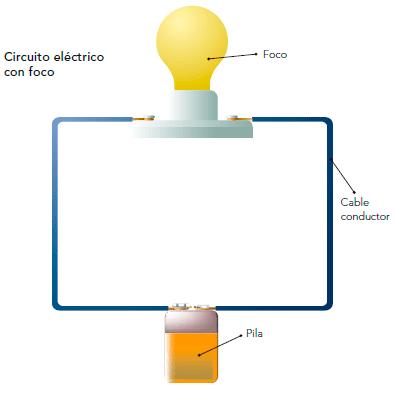 Cómo funciona una pila - Imagen