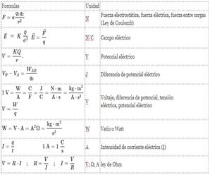 Formulas de Electricidad y Magnetismo (Formulario para Examen)