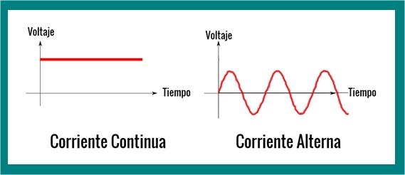 corriente alterna y continua - Imagen