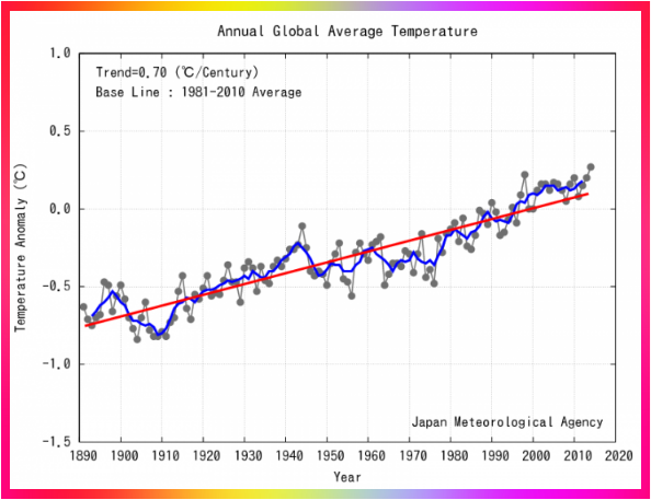 Dióxido de carbono en el medio ambiente - Imagen
