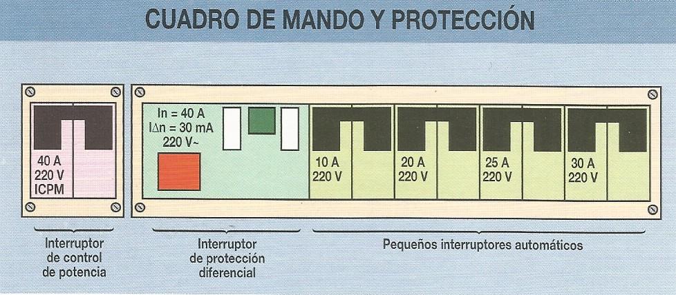 cuadro general de mando y proteccion vivienda - Imagen