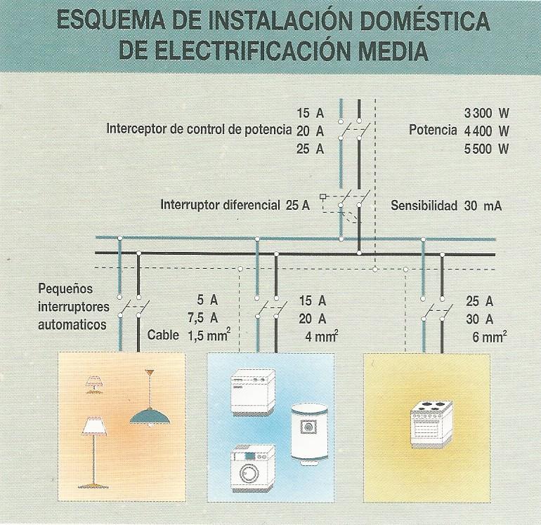 esquema instalacion electrica vivienda - Imagen