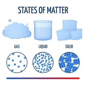 Propiedades generales de la materia - Imagen